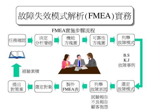 解析 fmea